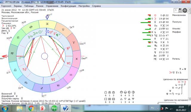 Натальная карта человека. Астрология