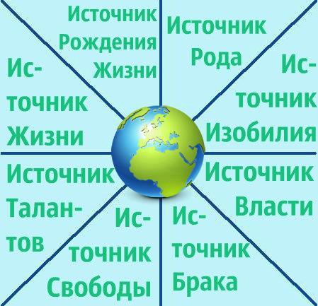 источники благ на Земле