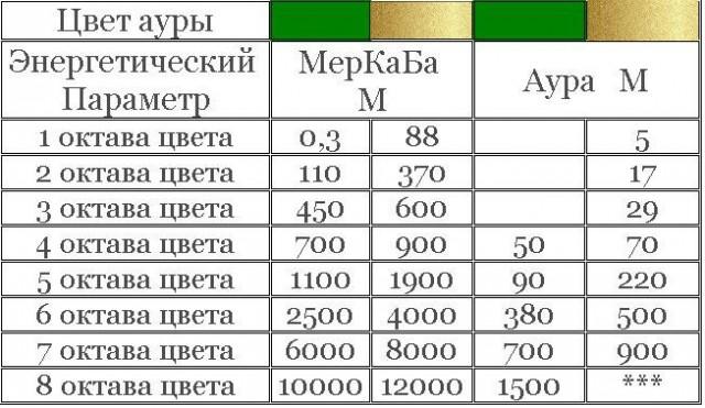 энергия меркаба