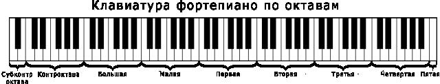 октавы звукового ряда
