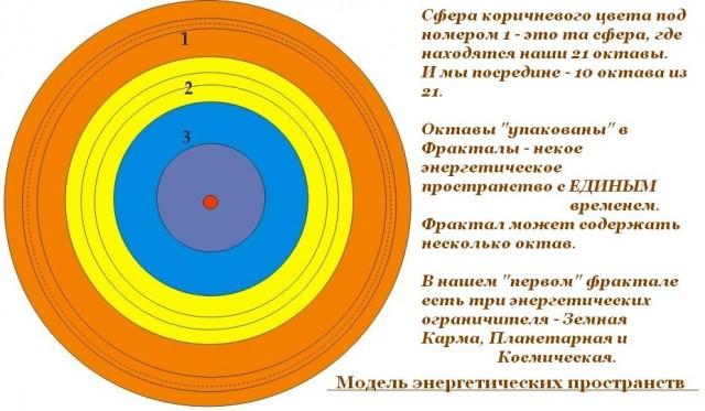 схема фракталов - энергетических измерений