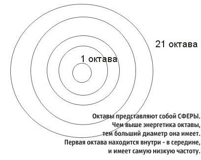 21 октава
