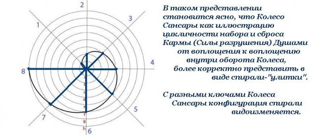 колесо сансары дало оборот что значит