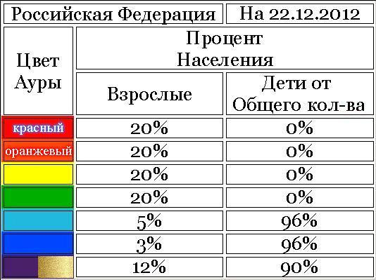 энергетика населения РФ