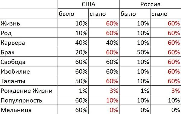 сравнительная таблица США - РФ